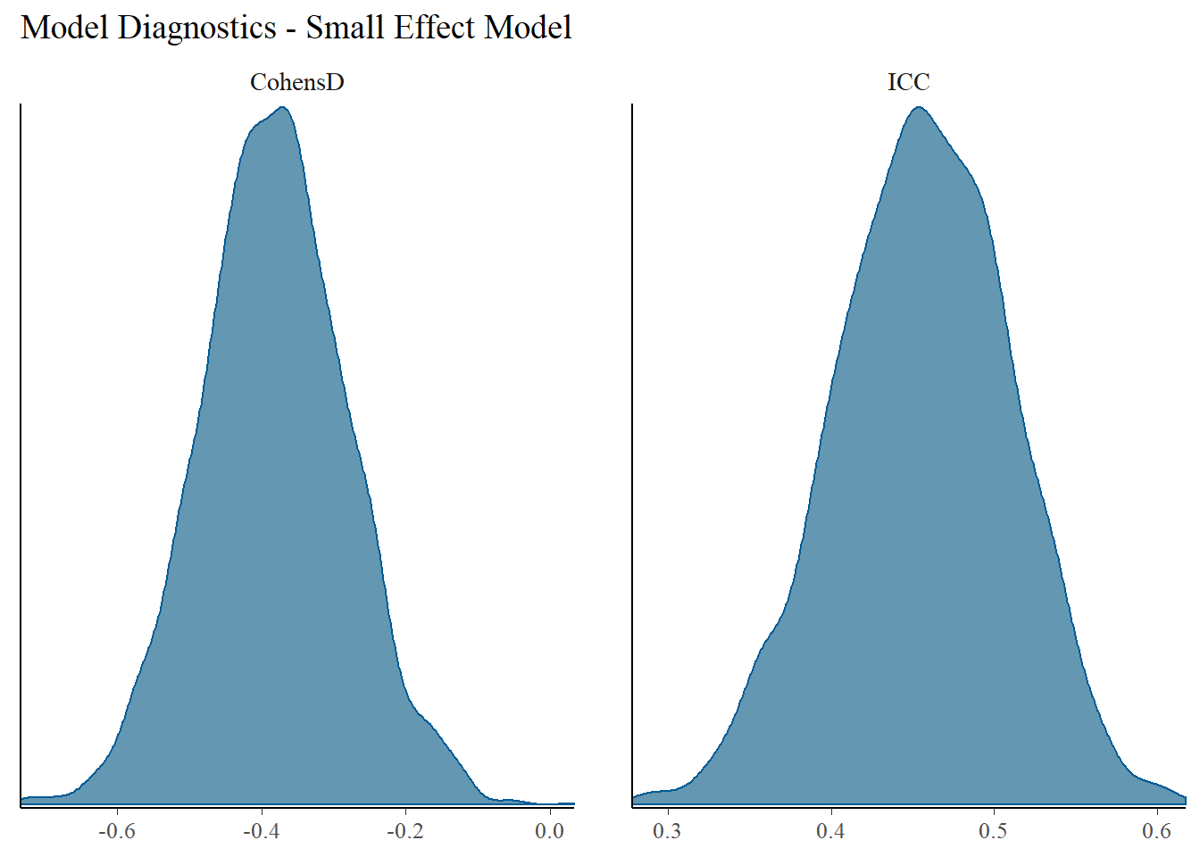 Power Analysis for an Unconditional Growth Model Using a Selected Sample